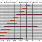 Montées de version Ubuntu – à éviter et préférer une ré-install avec Backup
